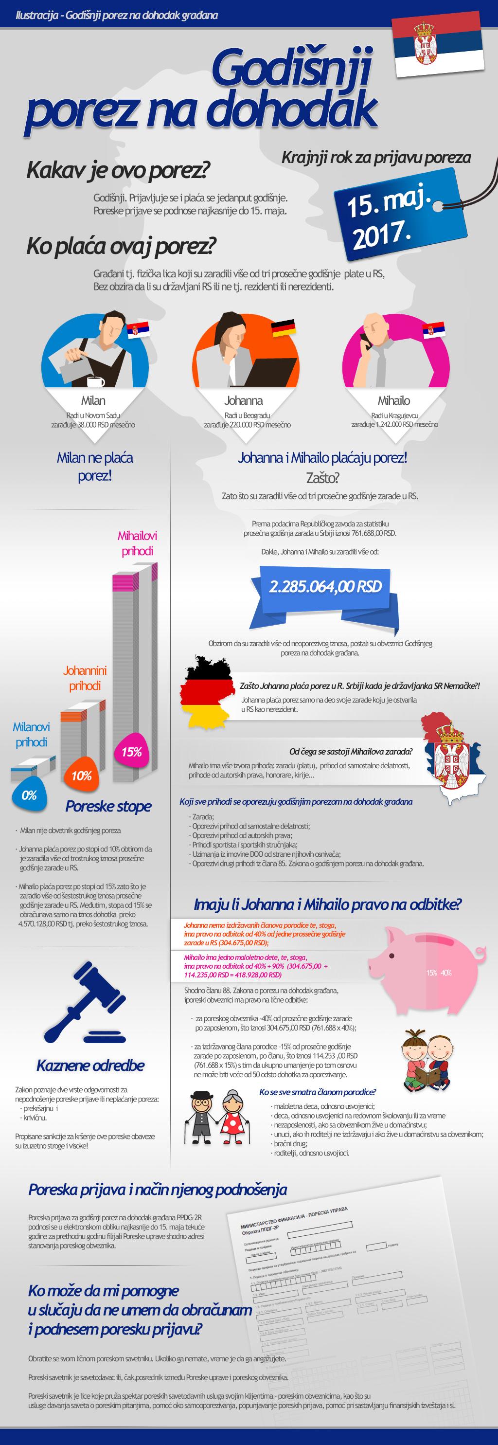 Porez na dohodak, infografik, klikni na infografik za maksimalnu rezoluciju