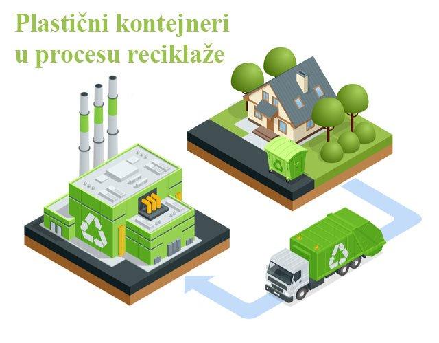 Kontejneri za reciklazu